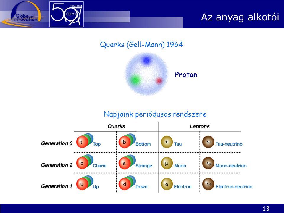 13 Quarks (Gell-Mann) 1964 Napjaink periódusos rendszere Az anyag alkotói Proton