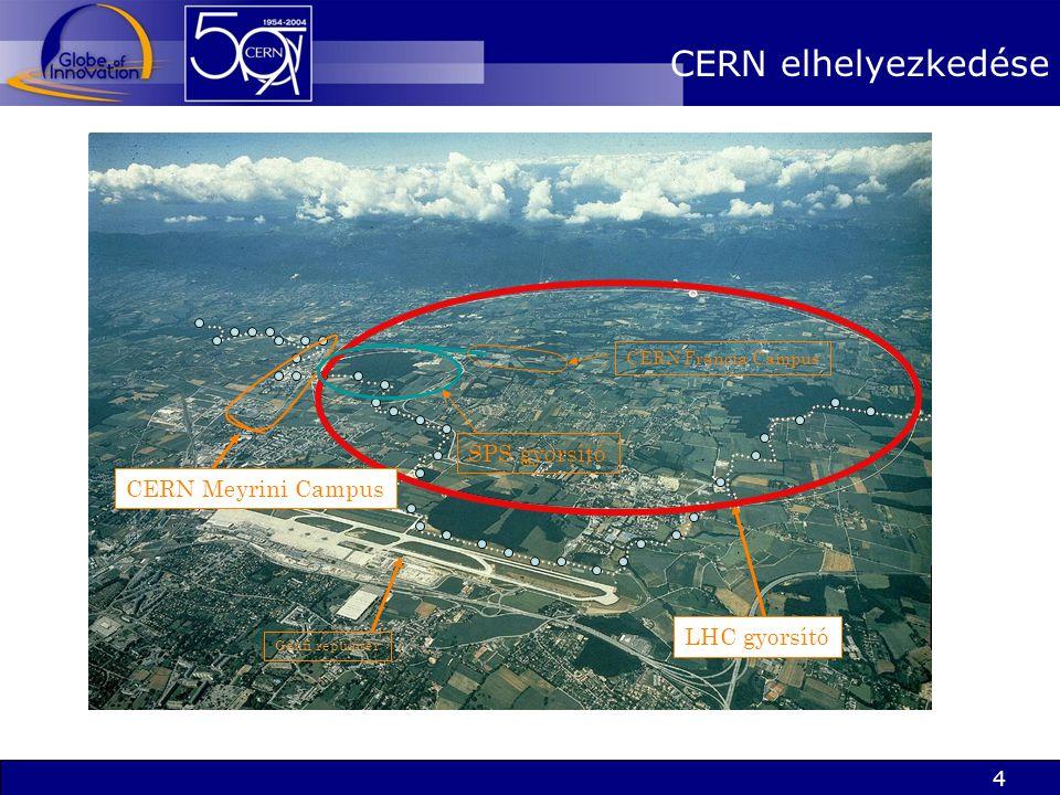 4 CERN elhelyezkedése Genfi repülőtér LHC gyorsító CERN Meyrini Campus SPS gyorsító CERN Francia Campus