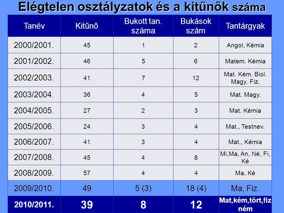 Elégtelen osztályzatok és a kitűnők száma TanévKitűnő Bukott tan. száma Bukások szám Tantárgyak 2000/2001. 4512Angol, Kémia 2001/2002. 4656Matem. Kémi