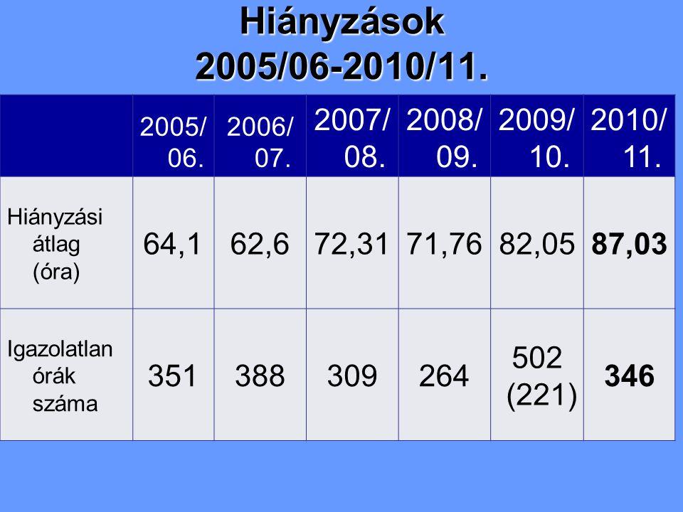 2005/ 06. 2006/ 07. 2007/ 08. 2008/ 09. 2009/ 10. 2010/ 11. Hiányzási átlag (óra) 64,162,672,3171,7682,0587,03 Igazolatlan órák száma 351388309264 502