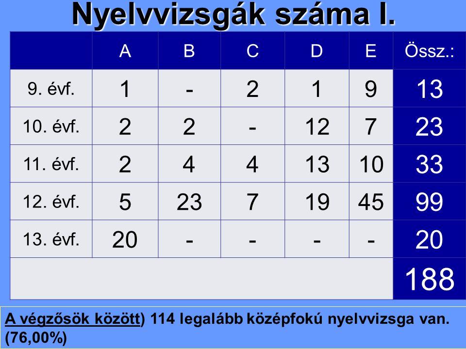 Nyelvvizsgák száma I. ABCDEÖssz.: 9. évf. 1-219 13 10.