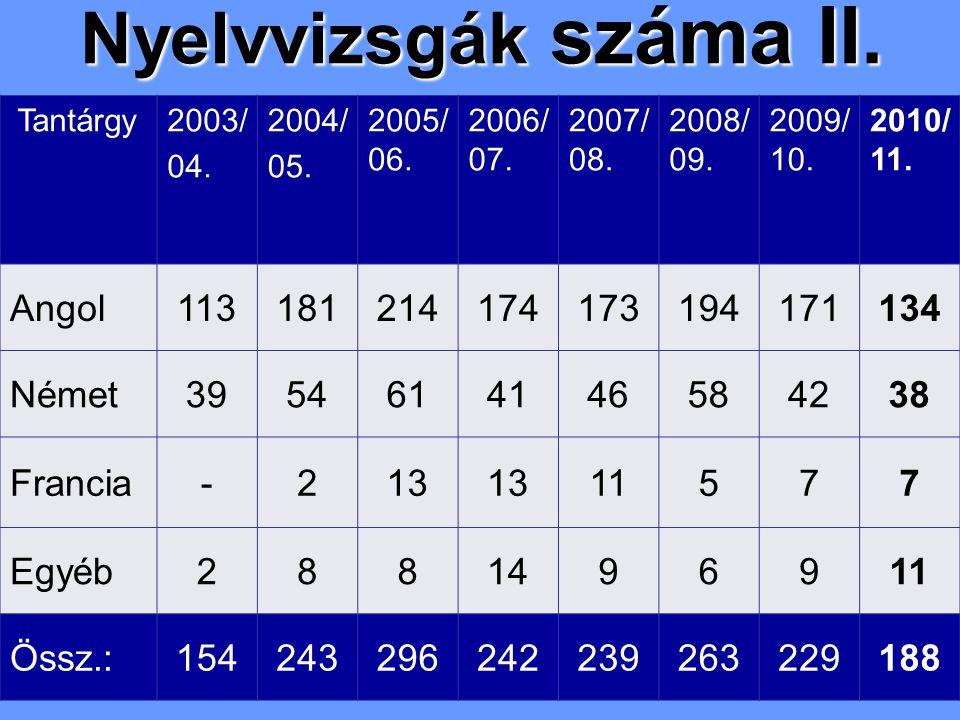 Nyelvvizsgák száma II. Tantárgy2003/ 04. 2004/ 05. 2005/ 06. 2006/ 07. 2007/ 08. 2008/ 09. 2009/ 10. 2010/ 11. Angol113181214174173194171134 Német3954