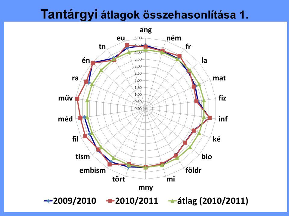 Tantárgyi átlagok összehasonlítása 1.