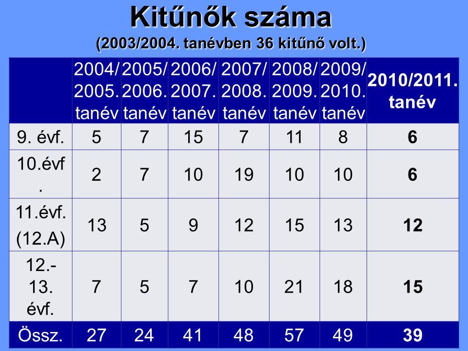 Kitűnők száma (2003/2004. tanévben 36 kitűnő volt.) 2004/ 2005. tanév 2005/ 2006. tanév 2006/ 2007. tanév 2007/ 2008. tanév 2008/ 2009. tanév 2009/ 20