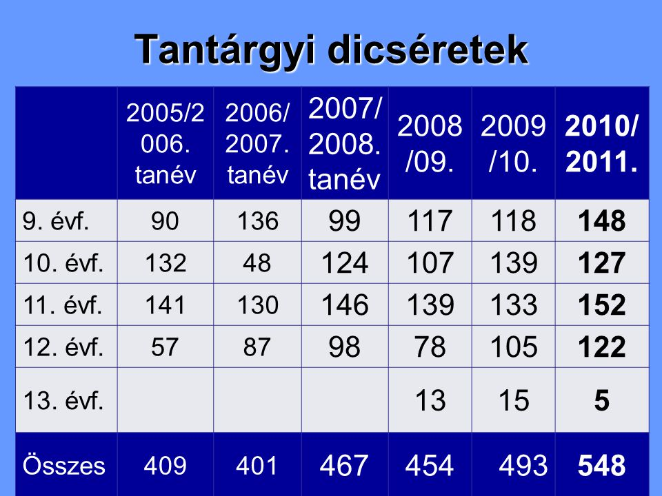 Tantárgyi dicséretek 2005/2 006. tanév 2006/ 2007.
