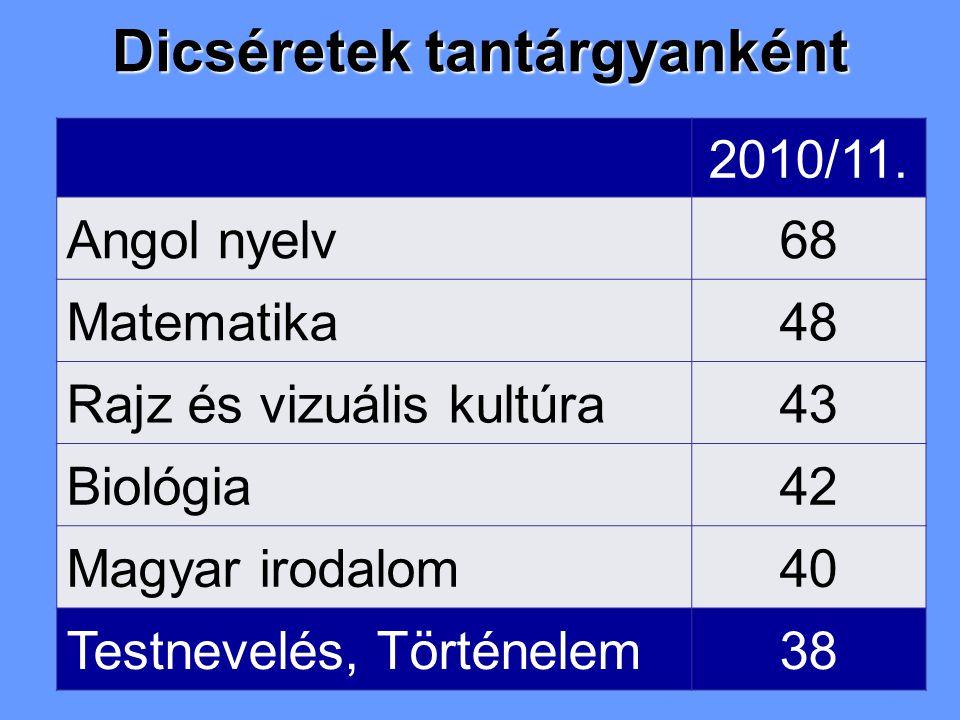 Dicséretek tantárgyanként 2010/11. Angol nyelv68 Matematika48 Rajz és vizuális kultúra43 Biológia42 Magyar irodalom40 Testnevelés, Történelem38