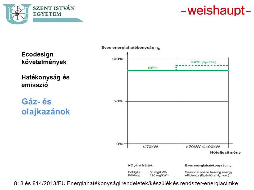 Ecodesign követelmények Hatékonyság és emisszió Gáz- és olajkazánok