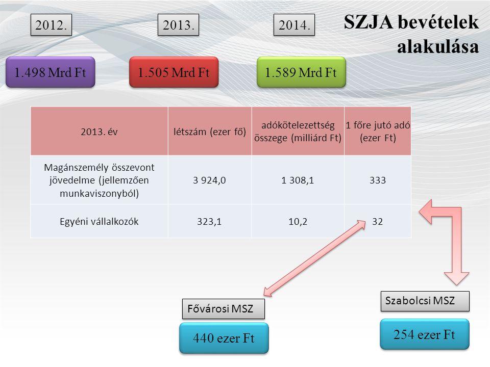 SZJA bevételek alakulása 2012. 2014. 2013. 1.498 Mrd Ft 1.589 Mrd Ft 1.505 Mrd Ft Fővárosi MSZ Szabolcsi MSZ 440 ezer Ft 254 ezer Ft 2013. évlétszám (