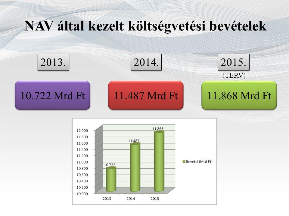 NAV által kezelt költségvetési bevételek 2013. 2015. 2014. 10.722 Mrd Ft 11.868 Mrd Ft 11.487 Mrd Ft (TERV)