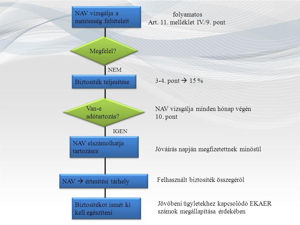Megfelel? NAV vizsgálja a mentesség feltételeit folyamatos Art. 11. melléklet IV./9. pont Biztosíték teljesítése Van-e adótartozás? NAV vizsgálja mind