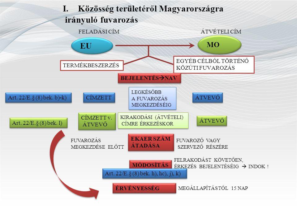I.Közösség területéről Magyarországra irányuló fuvarozás EU FELADÁSI CÍMÁTVÉTELI CÍM TERMÉKBESZERZÉS EGYÉB CÉLBÓL TÖRTÉNŐ KÖZÚTI FUVAROZÁS BEJELENTÉS