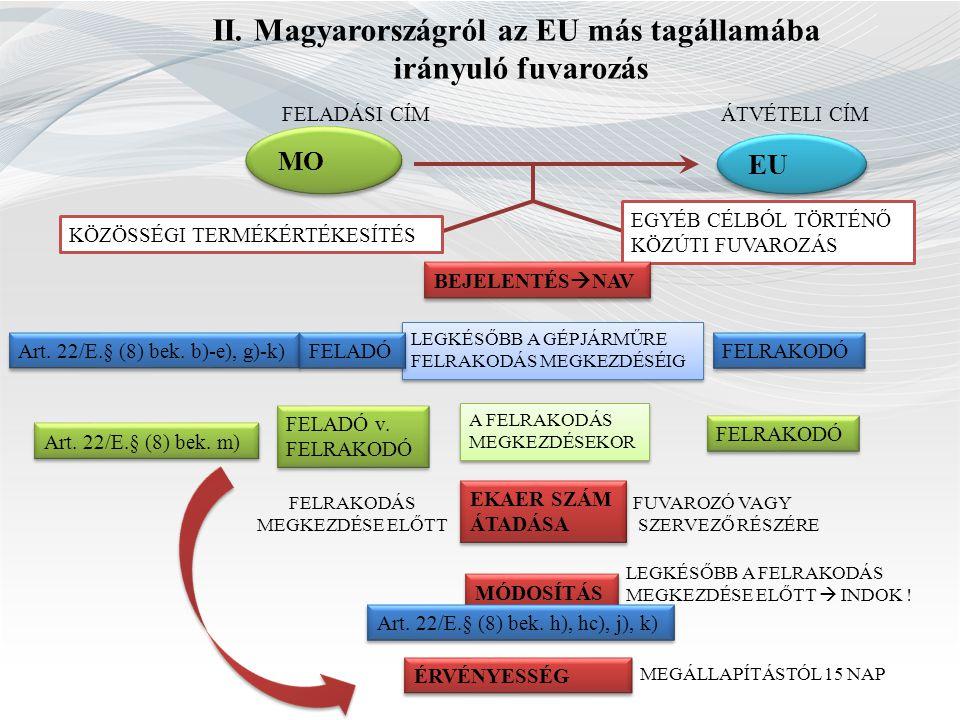 II. Magyarországról az EU más tagállamába irányuló fuvarozás MO FELADÁSI CÍMÁTVÉTELI CÍM KÖZÖSSÉGI TERMÉKÉRTÉKESÍTÉS EGYÉB CÉLBÓL TÖRTÉNŐ KÖZÚTI FUVAR