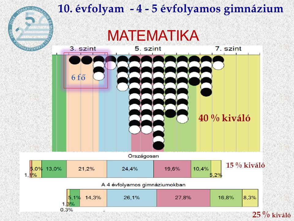 10. évfolyam - 4 - 5 évfolyamos gimnázium MATEMATIKA 6 fő 40 % kiváló 25 % kiváló 15 % kiváló