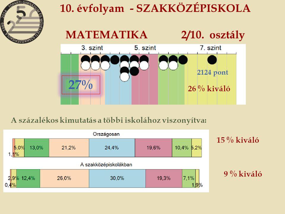 10. évfolyam - SZAKKÖZÉPISKOLA MATEMATIKA 2/10. osztály A százalékos kimutatás a többi iskolához viszonyítva: 9 % kiváló 15 % kiváló 27% 26 % kiváló 2