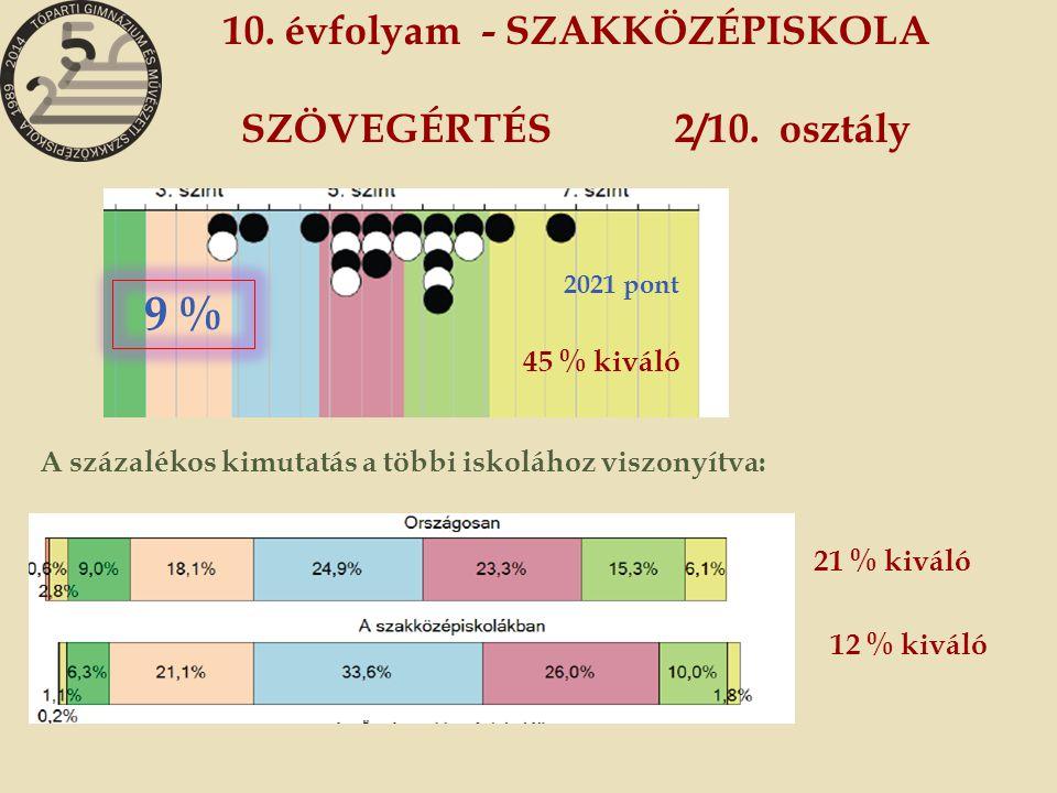 10. évfolyam - SZAKKÖZÉPISKOLA SZÖVEGÉRTÉS 2/10.