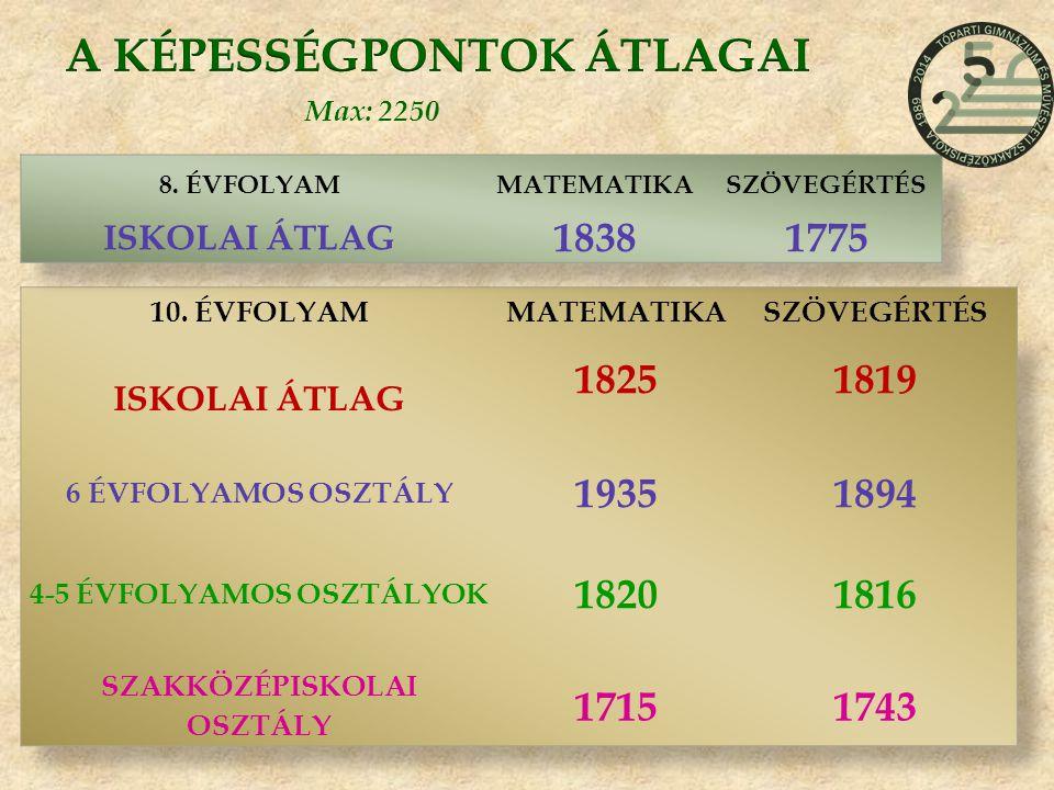 ÖSSZEHASONLÍTÁS – országos/hasonló képzés Mérési területÉvf.Képzési forma Országos A megfelelő képzési típusban Matematika 8.