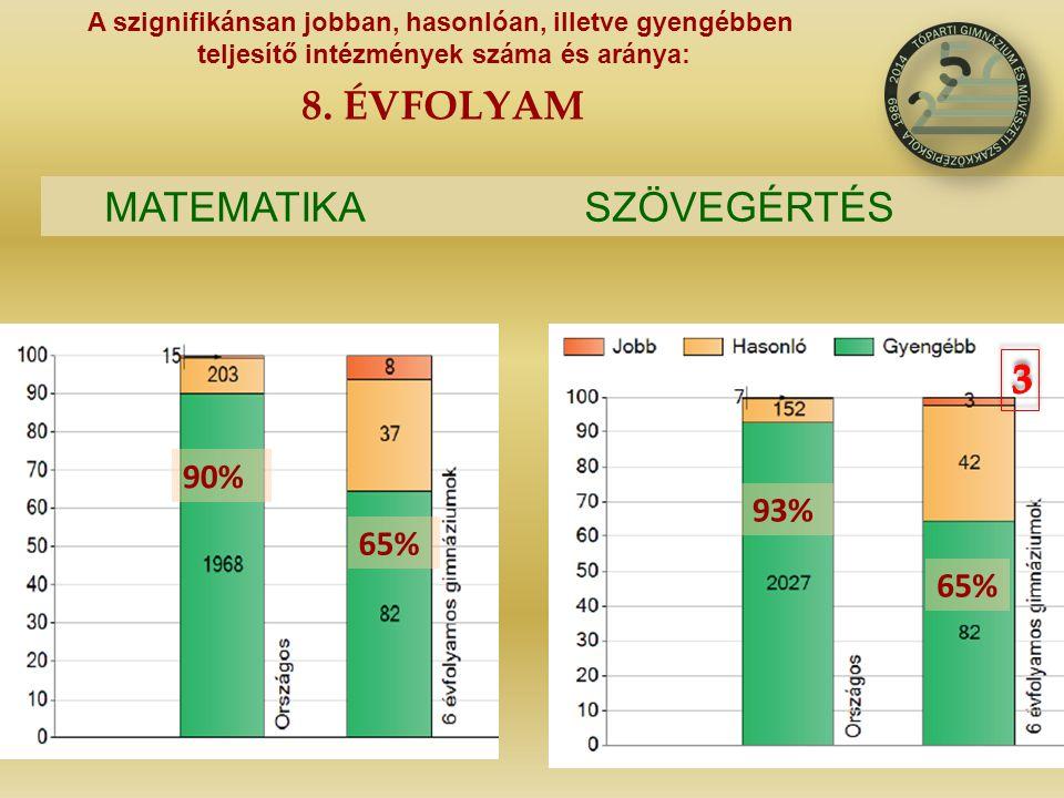 65% 93% 65% 90% A szignifikánsan jobban, hasonlóan, illetve gyengébben teljesítő intézmények száma és aránya: 8. ÉVFOLYAM MATEMATIKASZÖVEGÉRTÉS