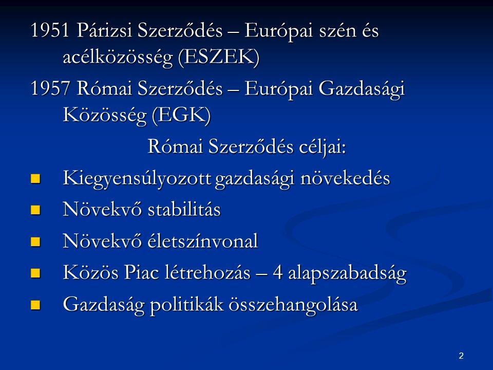 2 1951 Párizsi Szerződés – Európai szén és acélközösség (ESZEK) 1957 Római Szerződés – Európai Gazdasági Közösség (EGK) Római Szerződés céljai: Kiegyensúlyozott gazdasági növekedés Kiegyensúlyozott gazdasági növekedés Növekvő stabilitás Növekvő stabilitás Növekvő életszínvonal Növekvő életszínvonal Közös Piac létrehozás – 4 alapszabadság Közös Piac létrehozás – 4 alapszabadság Gazdaság politikák összehangolása Gazdaság politikák összehangolása