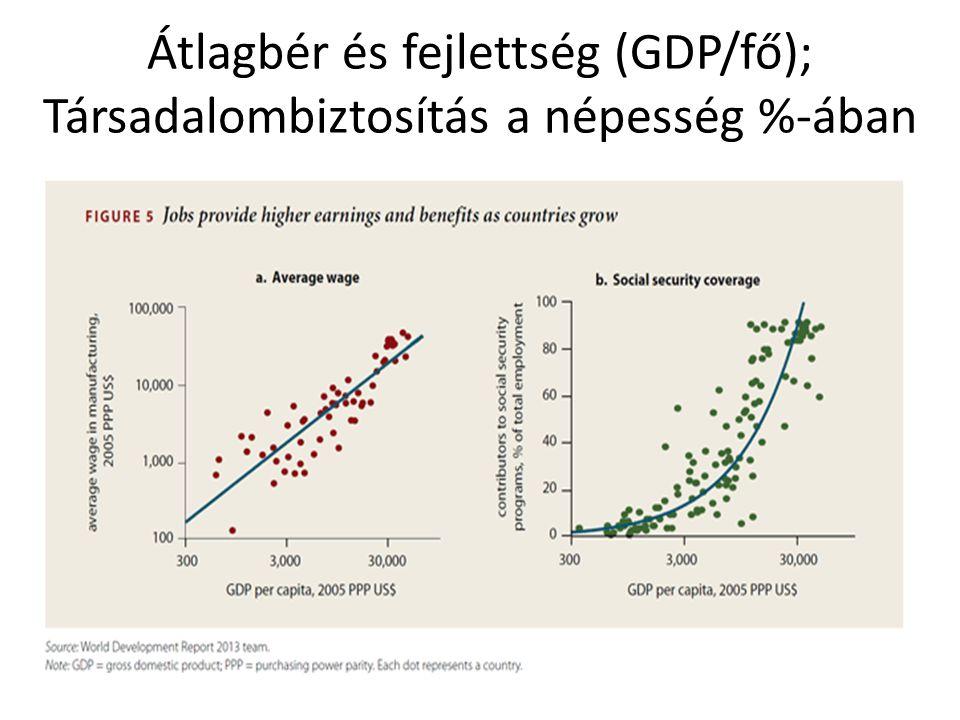 Átlagbér és fejlettség (GDP/fő); Társadalombiztosítás a népesség %-ában