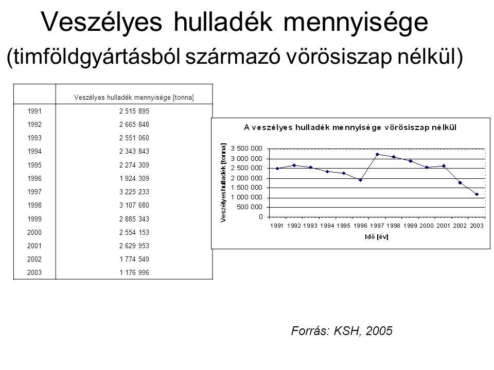Veszélyes hulladék mennyisége (timföldgyártásból származó vörösiszap nélkül) Veszélyes hulladék mennyisége [tonna] 19912 515 895 19922 665 848 19932 5