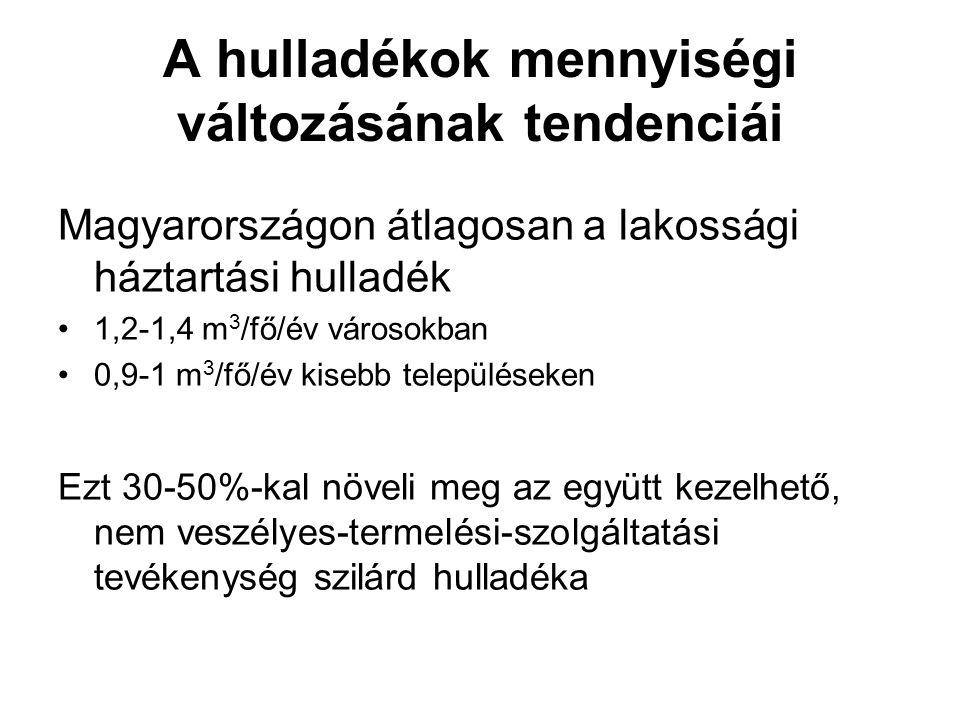 A hulladékok mennyiségi változásának tendenciái Magyarországon átlagosan a lakossági háztartási hulladék 1,2-1,4 m 3 /fő/év városokban 0,9-1 m 3 /fő/é