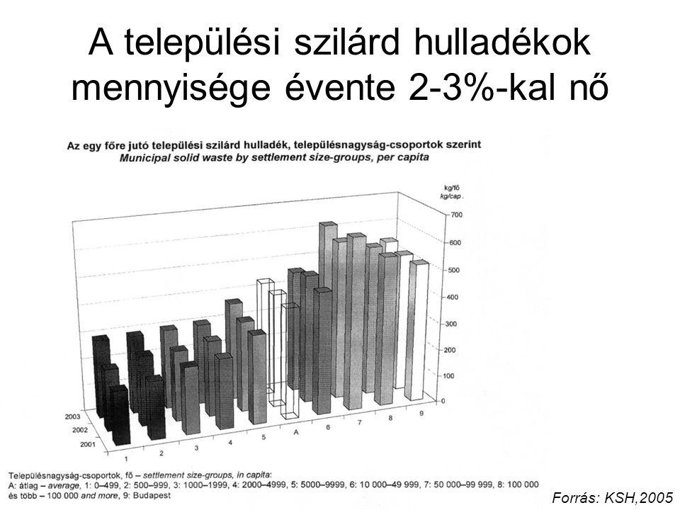 A települési szilárd hulladékok mennyisége évente 2-3%-kal nő Forrás: KSH,2005