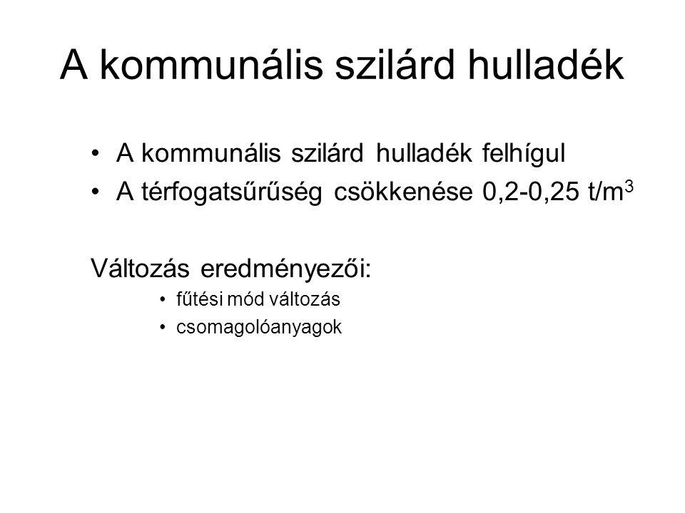 A kommunális szilárd hulladék anyagcsoportonként Magyarországon Anyagcsoport2003 Papír15,6 Műanyag14,9 Műanyag papírtartalommal2,5 Textil3 Bomló szerves anyag29,7 Üveg2,5 Fém1,9 Veszélyes hulladék0,5 Egyéb szervetlen és finom frakció29,4 Összesen100 Potenciális másodnyersanyag40,4 Éghetőanyag-tartalom63,2 másodnyersanyagként potenciálisan hasznosítható alkotók részaránya biológiailag bontható szervesanyag-tartalmú rész aránya fűtőérték veszélyes (külön kezelést igénylő) alkotók Forrás: KSH, 2005 adat alapján saját szerkesztés