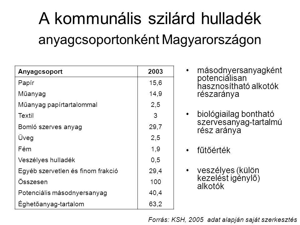 A kommunális szilárd hulladék anyagcsoportonként Magyarországon Anyagcsoport2003 Papír15,6 Műanyag14,9 Műanyag papírtartalommal2,5 Textil3 Bomló szerv