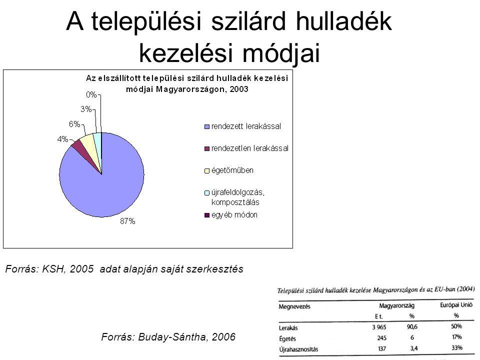 Folyékony települési hulladék Magyarországon Budapest Többi városKözségÖsszesen Vezetékes hálózatba kapcsolt lakások aránya98,394,288,893,2 Szennyvízcsatorna hálózatba kapcsolt lakások aránya94,166,327,459,1 Folyékony települési hulladék: a magyar lakosság 40,1%- nál keletkezik (2003-as KSH adat).