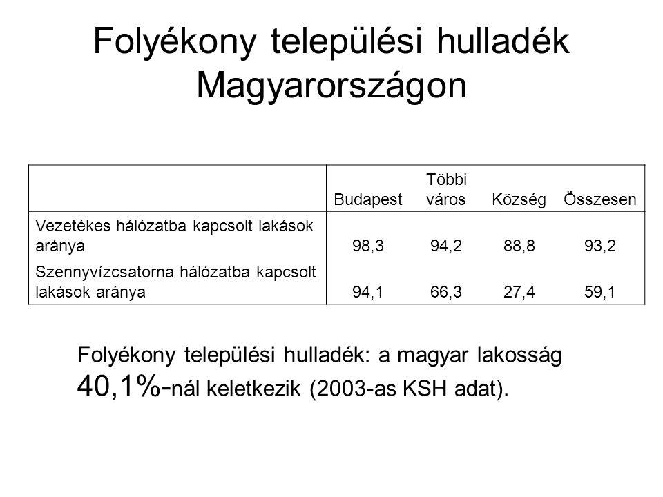 Folyékony települési hulladék Magyarországon Budapest Többi városKözségÖsszesen Vezetékes hálózatba kapcsolt lakások aránya98,394,288,893,2 Szennyvízc