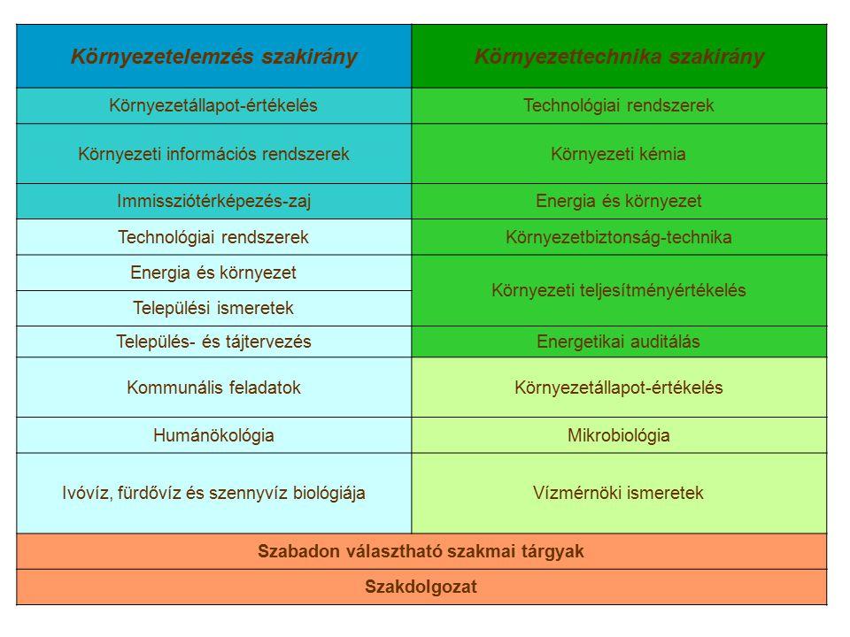 Környezetelemzés szakirányKörnyezettechnika szakirány Környezetállapot-értékelésTechnológiai rendszerek Környezeti információs rendszerekKörnyezeti ké