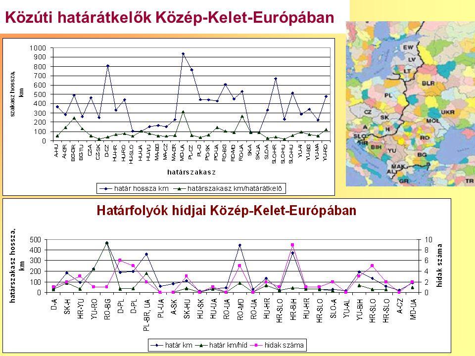 22 Közúti határátkelők Közép-Kelet-Európában