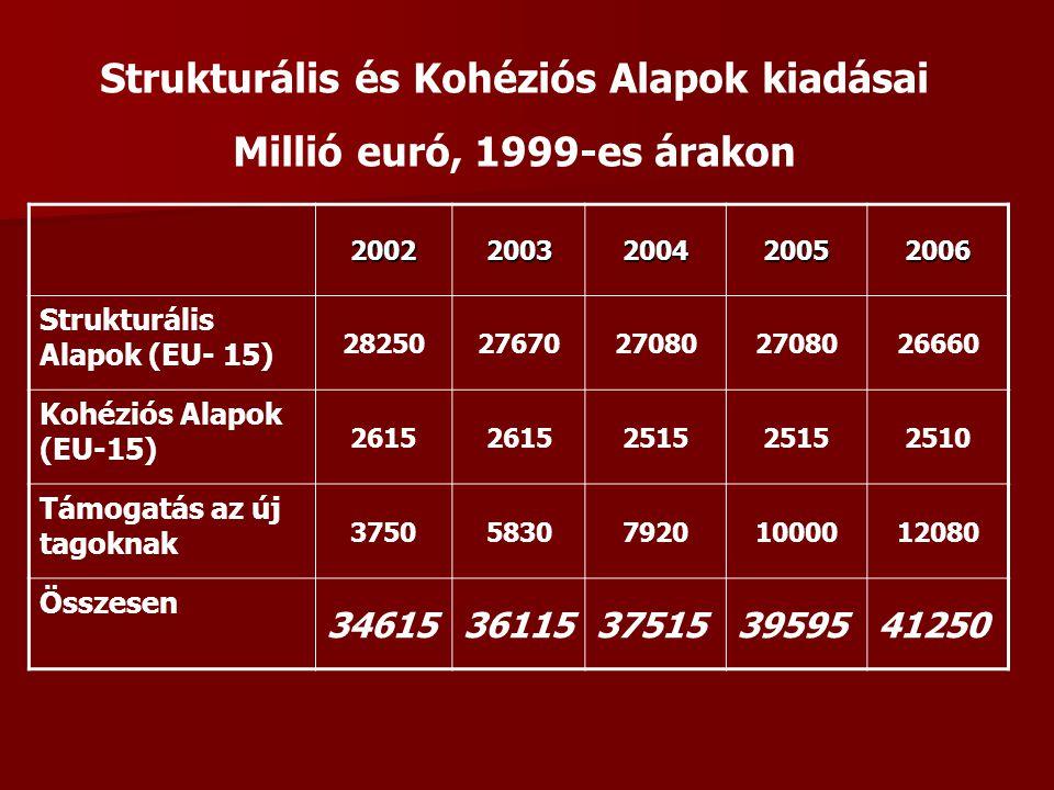 20022003200420052006 Strukturális Alapok (EU- 15) 282502767027080 26660 Kohéziós Alapok (EU-15) 2615 2515 2510 Támogatás az új tagoknak 37505830792010