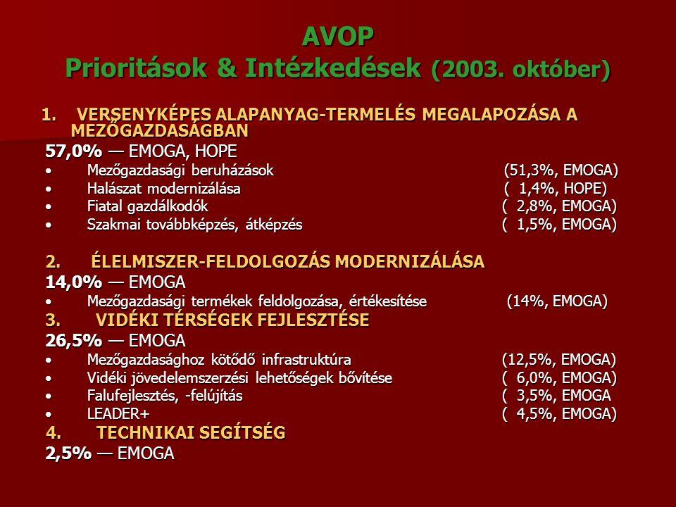 AVOP Prioritások & Intézkedések (2003. október) 1. VERSENYKÉPES ALAPANYAG-TERMELÉS MEGALAPOZÁSA A MEZŐGAZDASÁGBAN 1. VERSENYKÉPES ALAPANYAG-TERMELÉS M