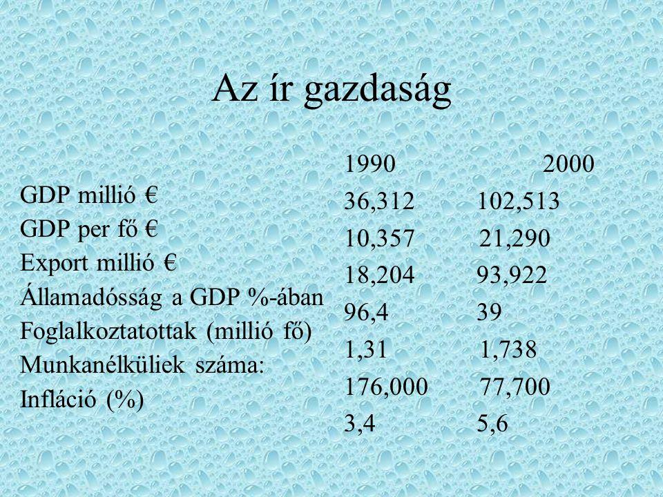 Az ír gazdaság GDP millió € GDP per fő € Export millió € Államadósság a GDP %-ában Foglalkoztatottak (millió fő) Munkanélküliek száma: Infláció (%) 19