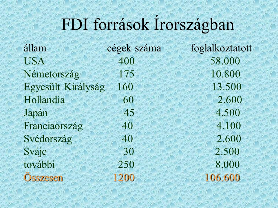 FDI források Írországban államcégek számafoglalkoztatott USA 400 58.000 Németország 175 10.800 Egyesült Királyság 160 13.500 Hollandia 60 2.600 Japán