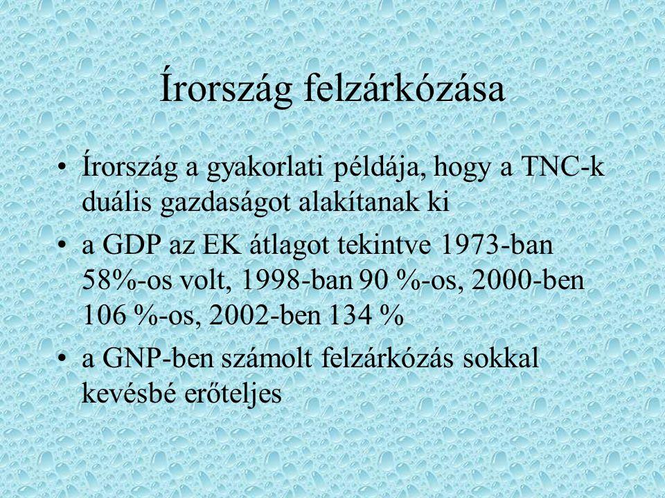 Írország felzárkózása Írország a gyakorlati példája, hogy a TNC-k duális gazdaságot alakítanak ki a GDP az EK átlagot tekintve 1973-ban 58%-os volt, 1