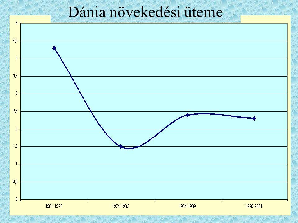 Dánia növekedési üteme