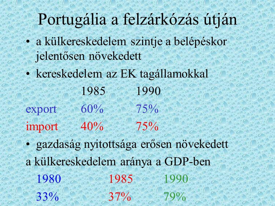 Portugália a felzárkózás útján a külkereskedelem szintje a belépéskor jelentősen növekedett kereskedelem az EK tagállamokkal 19851990 export60%75% imp