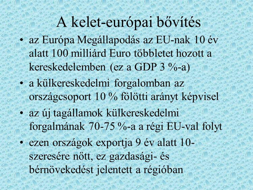 A kelet-európai bővítés az Európa Megállapodás az EU-nak 10 év alatt 100 milliárd Euro többletet hozott a kereskedelemben (ez a GDP 3 %-a) a külkeresk