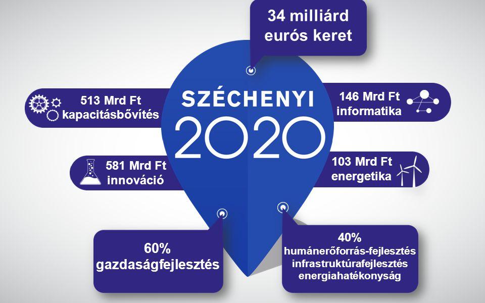 www.gwconsulting.hu 513 Mrd Ft kapacitásbővítés 146 Mrd Ft informatika 103 Mrd Ft energetika 581 Mrd Ft innováció 34 milliárd eurós keret 60% gazdaságfejlesztés 40% humánerőforrás-fejlesztés infrastruktúrafejlesztés energiahatékonyság