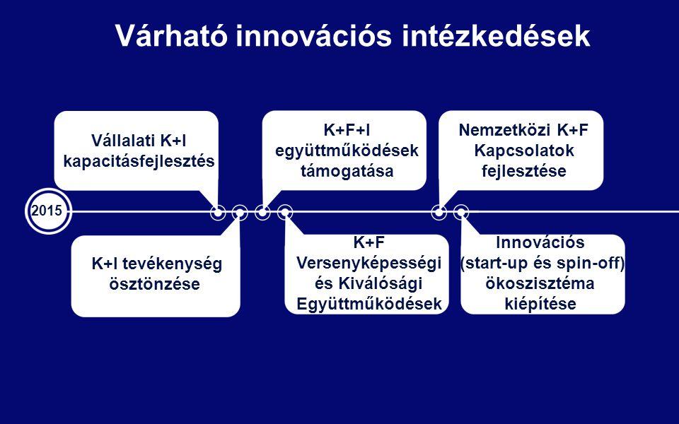 Várható innovációs intézkedések 2015 Vállalati K+I kapacitásfejlesztés K+F+I együttműködések támogatása K+I tevékenység ösztönzése K+F Versenyképességi és Kiválósági Együttműködések Innovációs (start-up és spin-off) ökoszisztéma kiépítése Nemzetközi K+F Kapcsolatok fejlesztése