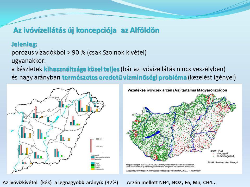 Az ivóvízellátás új koncepciója az Alföldön Az ivóvízellátás új koncepciója az Alföldön Jelenleg: porózus vízadókból > 90 % (csak Szolnok kivétel) ugyanakkor: kihasználtsága közel teljes a készletek kihasználtsága közel teljes (bár az ivóvízellátás nincs veszélyben) természetes eredetű vízminőségi probléma és nagy arányban természetes eredetű vízminőségi probléma (kezelést igényel) Az ivóvízkivétel (kék) a legnagyobb arányú: (47%) Arzén mellett NH4, NO2, Fe, Mn, CH4..