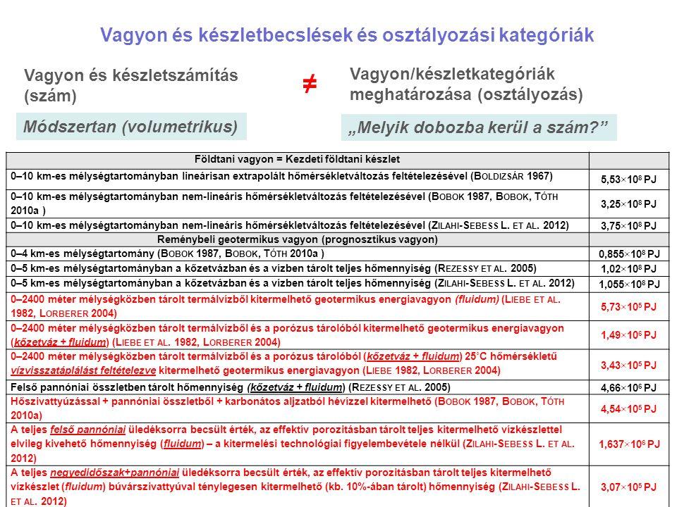 """Vagyon és készletbecslések és osztályozási kategóriák Vagyon és készletszámítás (szám) Vagyon/készletkategóriák meghatározása (osztályozás) ≠ Módszertan (volumetrikus) """"Melyik dobozba kerül a szám? Földtani vagyon = Kezdeti földtani készlet 0–10 km-es mélységtartományban lineárisan extrapolált hőmérsékletváltozás feltételezésével (B OLDIZSÁR 1967) 5,53×10 8 PJ 0–10 km-es mélységtartományban nem-lineáris hőmérsékletváltozás feltételezésével (B OBOK 1987, B OBOK, T ÓTH 2010a ) 3,25×10 8 PJ 0–10 km-es mélységtartományban nem-lineáris hőmérsékletváltozás feltételezésével (Z ILAHI -S EBESS L."""