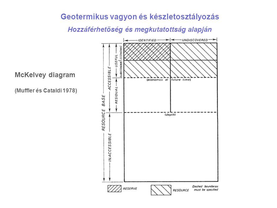 Geotermikus vagyon és készletosztályozás Hozzáférhetőség és megkutatottság alapján McKelvey diagram (Muffler és Cataldi 1978)