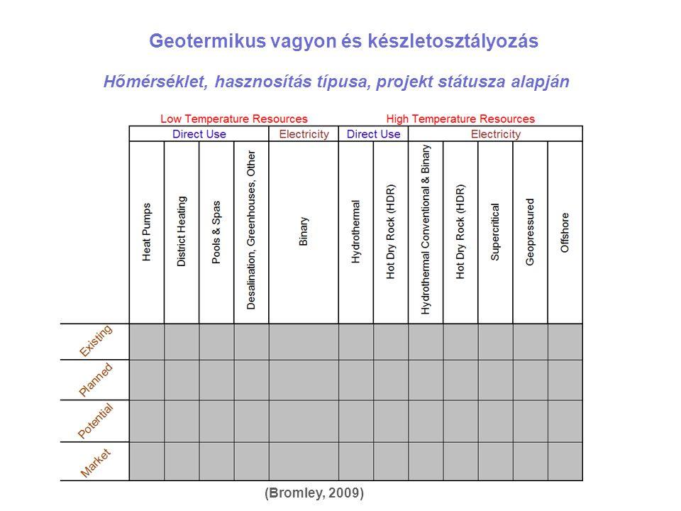 Geotermikus vagyon és készletosztályozás Hőmérséklet, hasznosítás típusa, projekt státusza alapján (Bromley, 2009)