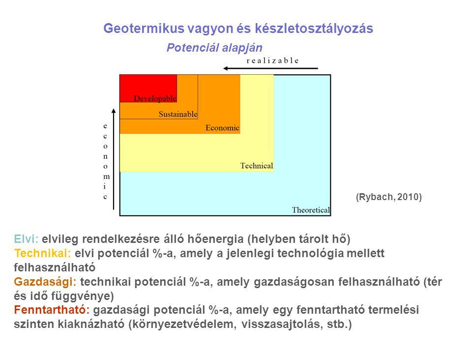 Geotermikus vagyon és készletosztályozás Potenciál alapján (Rybach, 2010) Elvi: elvileg rendelkezésre álló hőenergia (helyben tárolt hő) Technikai: elvi potenciál %-a, amely a jelenlegi technológia mellett felhasználható Gazdasági: technikai potenciál %-a, amely gazdaságosan felhasználható (tér és idő függvénye) Fenntartható: gazdasági potenciál %-a, amely egy fenntartható termelési szinten kiaknázható (környezetvédelem, visszasajtolás, stb.)
