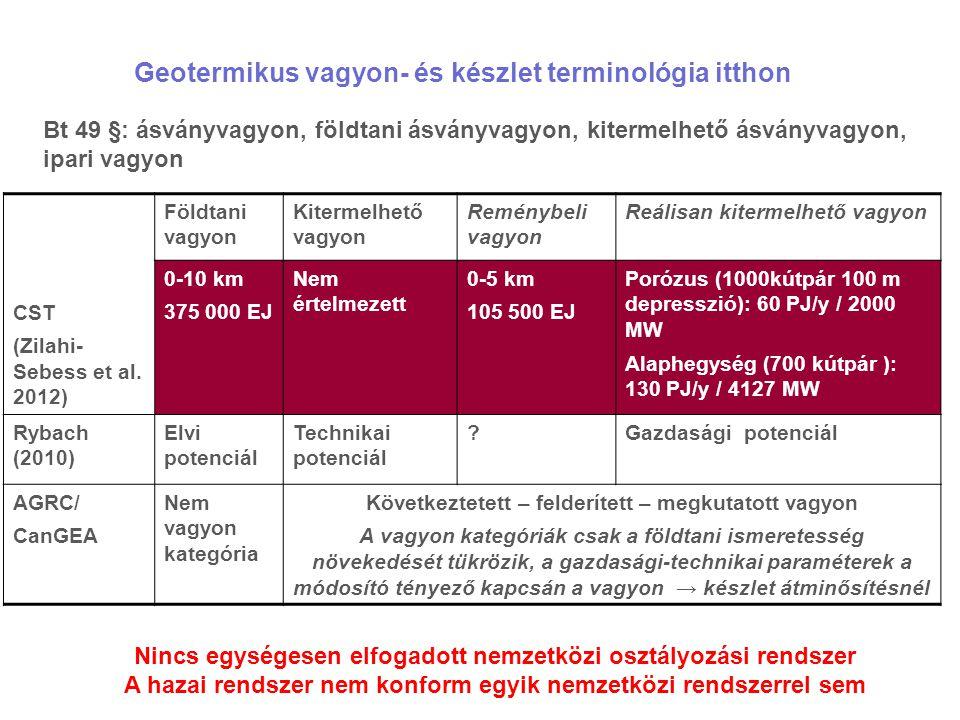 Geotermikus vagyon- és készlet terminológia itthon Bt 49 §: ásványvagyon, földtani ásványvagyon, kitermelhető ásványvagyon, ipari vagyon CST (Zilahi- Sebess et al.