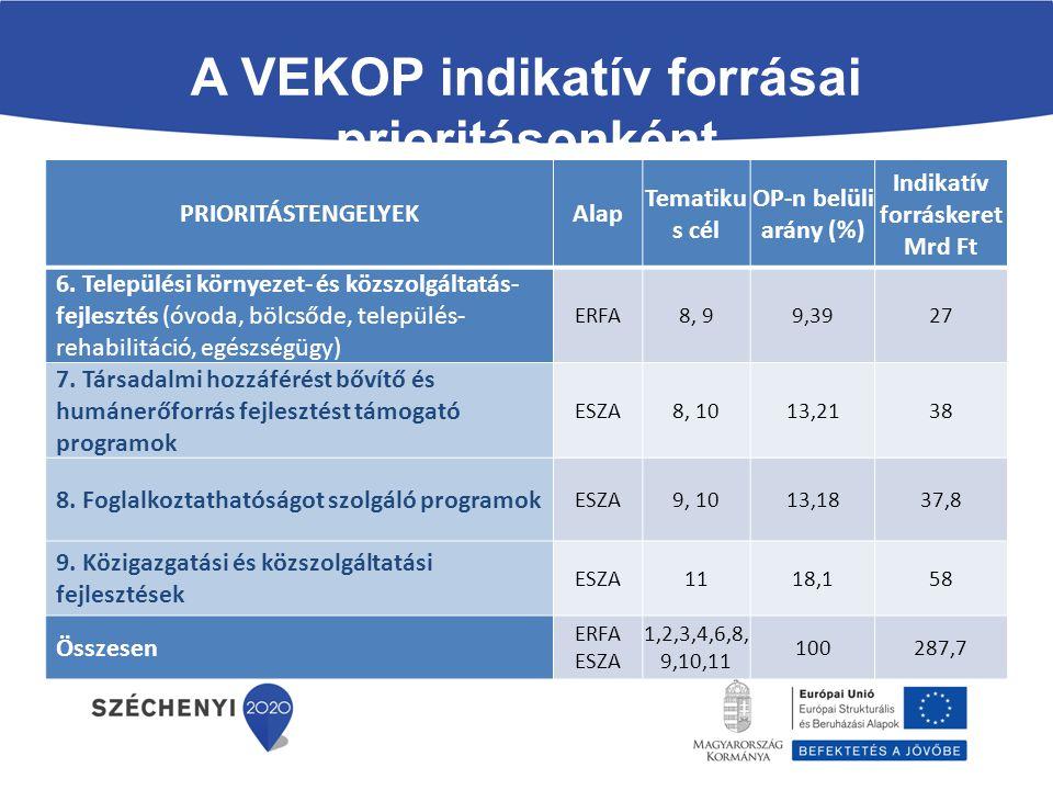 A VEKOP indikatív forrásai prioritásonként PRIORITÁSTENGELYEKAlap Tematiku s cél OP-n belüli arány (%) Indikatív forráskeret Mrd Ft 6. Települési körn