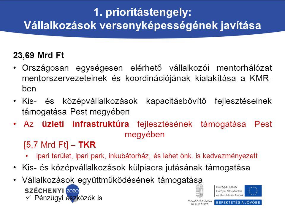 1. prioritástengely: Vállalkozások versenyképességének javítása 23,69 Mrd Ft Országosan egységesen elérhető vállalkozói mentorhálózat mentorszervezete